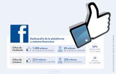 ¿Las redes sociales se convertirán en una competencia para los bancos?   La República