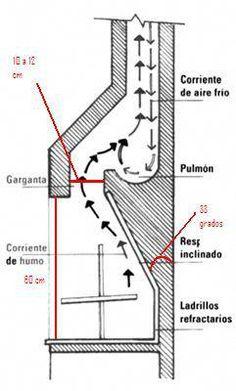 Estufas Chimeneas y Barbacoas: Manual Construcción de
