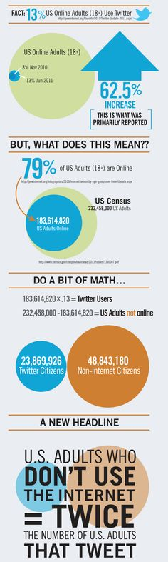 Twitter en Estados Unidos.