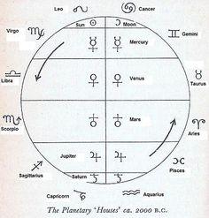 Interesting house planet rulership wheel