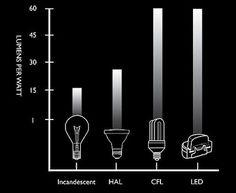 lampada fluorescente para quarto - Pesquisa Google