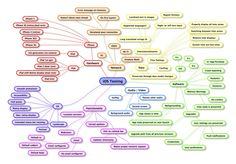 Philosophiren :: 웹기획은 정보구조(I.A. Information Architecture) 설계가 절반이다.
