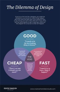 Plakat Don't cut corners when it comes to finding a designer! Reference this diagram to avoid the te Ux Design, Graphic Design Tips, Freelance Graphic Design, Layout Design, Creative Design, Branding Design, Identity Branding, Corporate Identity, Brochure Design