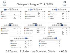 60% of the 2014 @ChampionsLeague are #SportstecFamily #SportsCode #proud #UCL