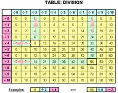 Worksheets Division Table 1-10 Chart multiplication chart and times tables on pinterest division 1 12