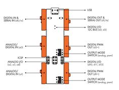 littleBits Arduino module Pins and Features