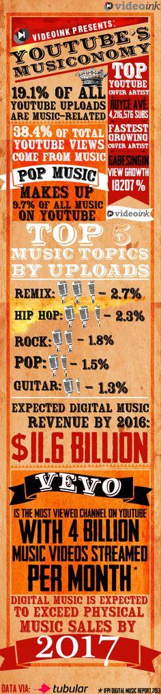 YouTube y la música #infografia #socialmedia