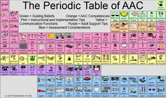 Teaching Learners with Multiple Special Needs: The Periodic Table of AAC. One of my favorite posts ever!