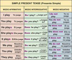 Presente Simple – (Simple Present Tense) English Grammar Tenses, English Verbs, Learn English Grammar, Spanish English, English Tips, Spanish Grammar, English Study, English Lessons, English Vocabulary