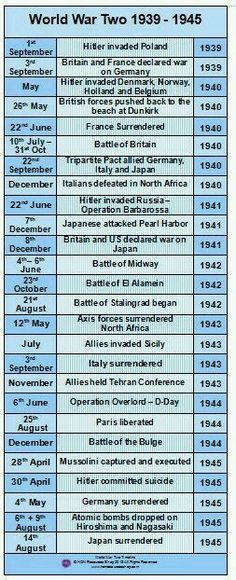 World War Two History Events Printable Timeline Poster /// We don't win wars by making deals but by punishing the guilty & setting free the captive. A Level History, Us History, Family History, History Posters, History Online, World History Facts, American History Lessons, Ancient History, History Timeline