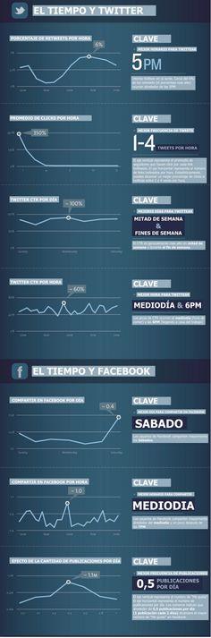 Las mejores horas para Twitter y FaceBook