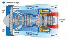 Image result for turbofan cutaway