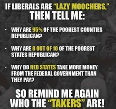 """If liberals are """"lazy moochers,"""" then tell me:  Why are 95% of the poorest counties Republican?  Why are 8 out of 10 of the poorest states Republican?  Why do red states take more money from the federal government than they pay?  So remind me again who the """"Takers"""" are!"""