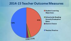Multiple measures of  student outcomes  are used within the EE System evaluation for teachers.