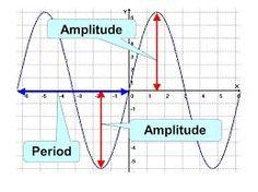 sine curves love - Google Search