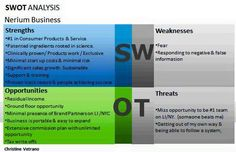 SWOT Analysis of why Nerium International is a fantastic choice for your side business. Significant income potential. Work from home. 5 paychecks per month. Patented products!  www.katyjwebb.nerium.com