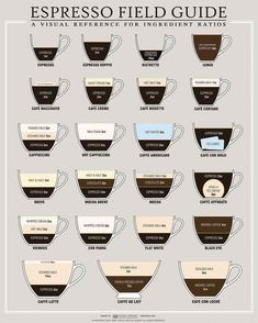 Visual reference for coffee making