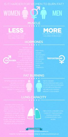 Everyone knows there are differences between the male and female body, and these differences can have a significant impact on health. This infographic