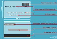 Цены на печать пластиковых карт, обзор дополнительных (послепечатных) услуг