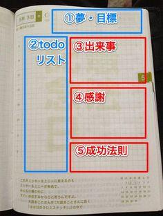 日記を毎日書きたかったら、テンプレートを決める。