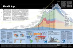 The #oil age explained on one #infographic, maybe?