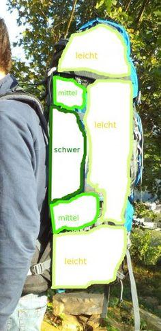 Rucksack richtig packen - Anleitung im Bergzeit Magazin | Foto: Stephan Bernau