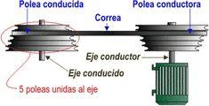 Transmisión de movimiento giratorio entre ejes mediante polea-correa