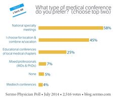 What Type of Conference Do Doctors Prefer? We polled our members to find out.