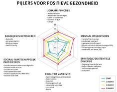 Machteld Huber pijlers voor positieve gezondheid.  zo passend bij mijn visie op de mens als geheel.  #positieve gezondheid