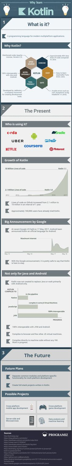 5 Intriguing Reasons To Learn Kotlin Programming - Have you ever heard about Kotlin? It is an up-and-coming programming language that you need to take a look at. Here are 5 important reasons why to learn it. - #infographic