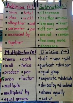 Clues for word problems Fabulous Finch Facts: Math Anchor Charts.use to make a sort for students (modifications, personal math textbook) Math Charts, Math Anchor Charts, Division Anchor Chart, Multiplication Anchor Charts, Multiplication Strategies, Math Resources, Math Activities, Math College, Bored Teachers