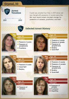 You Will Never Want To Do Drugs After Seeing The Faces Of Addiction