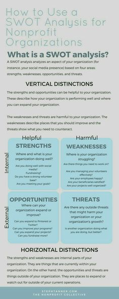 A SWOT analysis analyzes an aspect of your organization based on four areas: strengths, weaknesses, opportunities, and threats. Business Planning, Business Tips, Start A Non Profit, Social Work, Social Media, Grant Writing, Nonprofit Fundraising, Swot Analysis, Strategic Planning