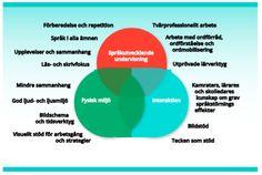 Figur Tre aspekter av anpassningar för elever med grav språkstörning (SOU s. Chart, Learning, Tips, Inspiration, Grammar, Biblical Inspiration, Studying, Teaching, Inspirational