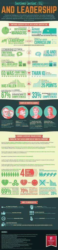 Emotional Intelligence and Leadership Infographic. #goodmanager