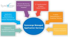 #Synoverge is an experienced of many year in providing managed #application #development and maintenance services to a huge customers. Synoverge main focus on to maximizing customer's return on #IT Investment and which will be delightful.