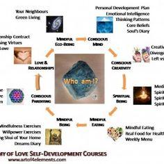 Alchemy of love mindfulness training exercises on Visually