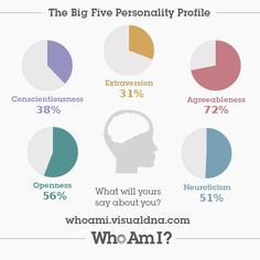 I've just created my 'Who Am I?' #personality profile via @VisualDNA. Check it out https://whoami.visualdna.com/?c=us#feedback/dc209d3c-ee0d-4325-bcdd-797bd5cf79f8 or create one for yourself https://whoami.visualdna.com/