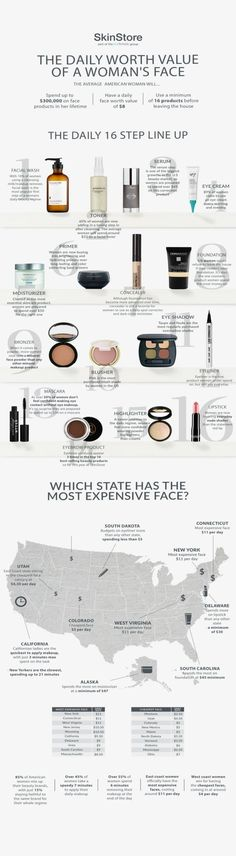 Discover the true cost of a Woman's face across America. The average daily value of product used on one person's face is $8, using 16 products.
