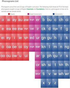Chart of Basic Phonograms identified by Logic of English Phonics Sounds Chart, Phonics Chart, Phonics Flashcards, Phonics Rules, Phonics Lessons, Phonics Words, Phonics Worksheets, Phonics Activities, Cvc Words