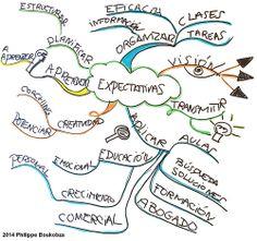Expectativas Mapa Mental durante un curso de mapas mentales