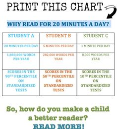 How long should you read with your kids every day? They say the magic number is 20 minutes a night… or more! https://www.speechmark.net/  #Reading #Parents
