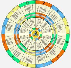 Sílvia Coragem Astrologia: Explicando isto do que é a astrologia...