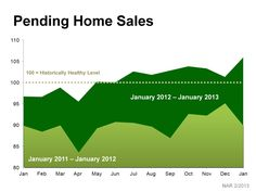 SELL YOUR HOUSE NOW GET TOP DOLLAR