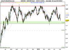 Dollar Australien - Dollar US : Approche d'une zone d'achat