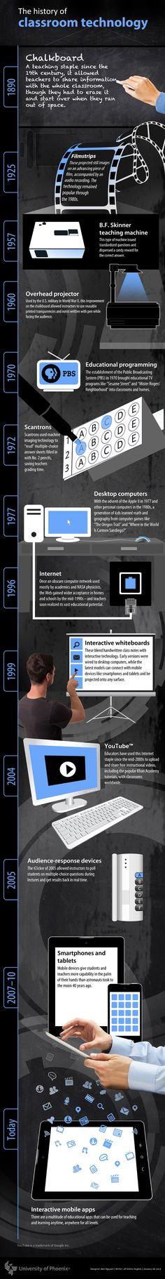 Classroom Technology Evolution Infographic - e-Learning Infographicse-Learning Infographics