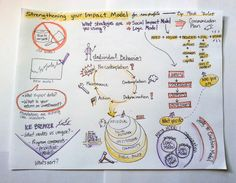 Colleague Danielle Olson recently to visual notes on a webinar that I conducted on designing a nonprofit theory of change.