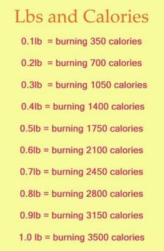 Libras - calorias