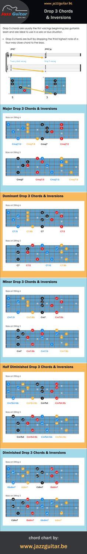 Drop 3 jazz guitar chords + inversions.