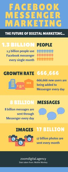 Learn more about Facebook Messenger Marketing and its impact with numbers and the whole social media sphere in this infographic.